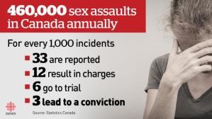 sex-assault-stats